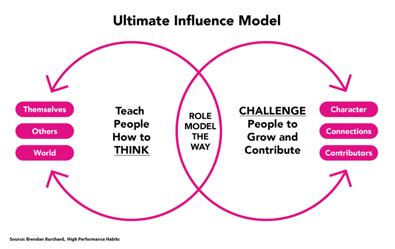 Ifluence model